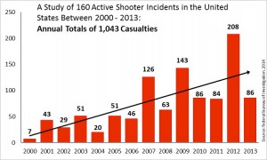Bleeding casualties caused by active shooter incidents 2000 - 2013