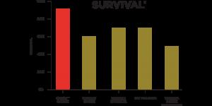 Haemostatic Gauze survival