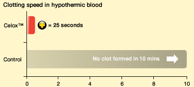Blood Clotting Agents Clot speed in hypothermic blood